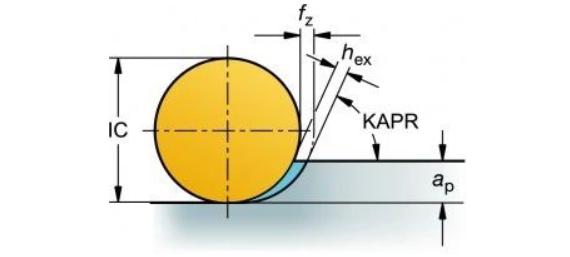 經驗總結:如何對不同的材料進行銑削加工?(圖7)